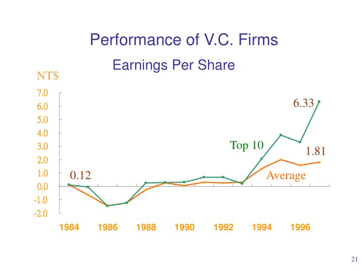 Performance of V.C. Firms