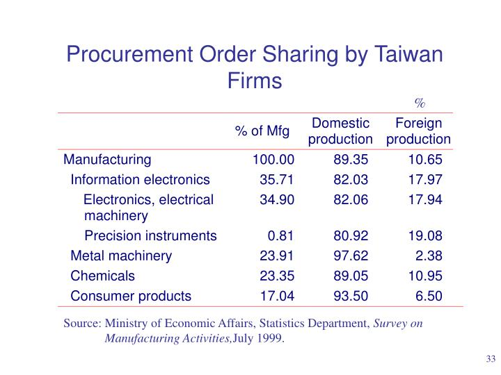Procurement Order Sharing by Taiwan Firms