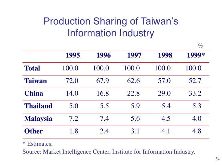 Production Sharing of Taiwan's Information Industry