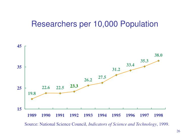 Researchers per 10,000 Population