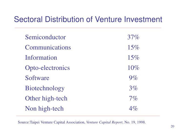 Sectoral Distribution of Venture Investment