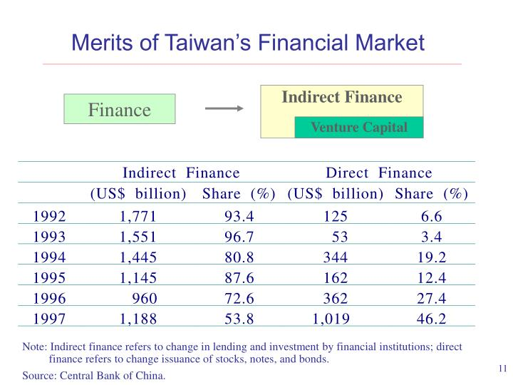 Merits of Taiwan's Financial Market