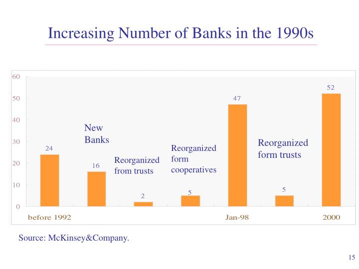Increasing Number of Banks in the 1990s