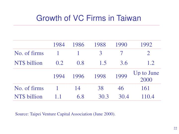 Growth of VC Firms in Taiwan
