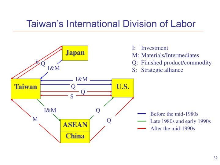 Taiwan's International Division of Labor