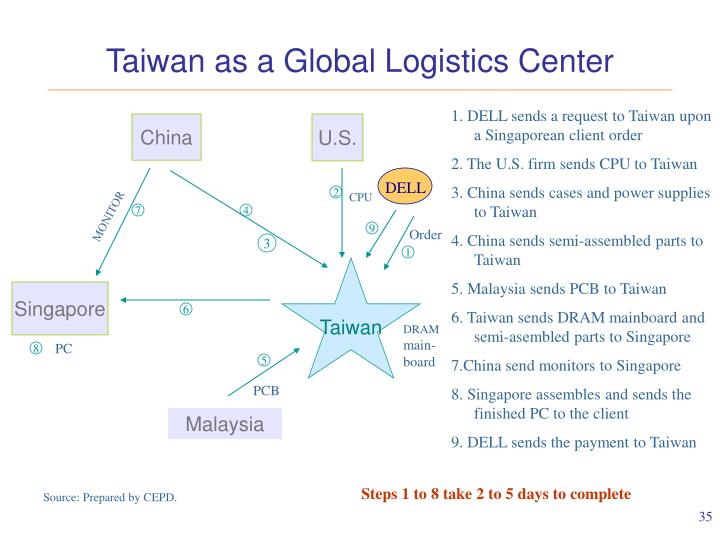 Taiwan as a Global Logistics Center