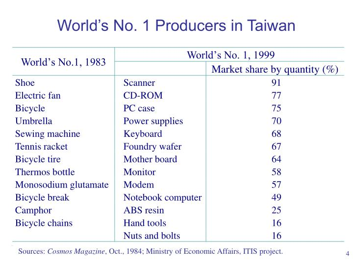 World's No. 1 Producers in Taiwan