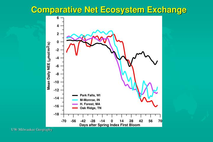 Comparative Net Ecosystem Exchange