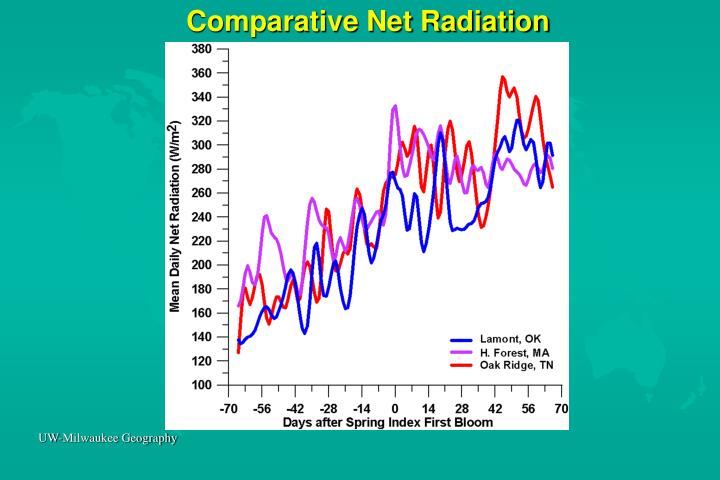Comparative Net Radiation