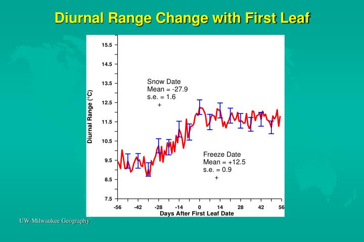 Diurnal Range Change with First Leaf