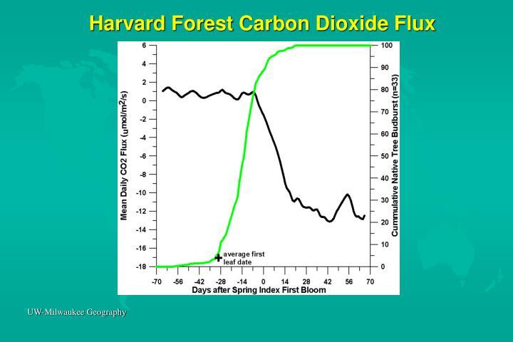 Harvard Forest Carbon Dioxide Flux