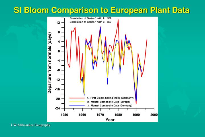 SI Bloom Comparison to European Plant Data