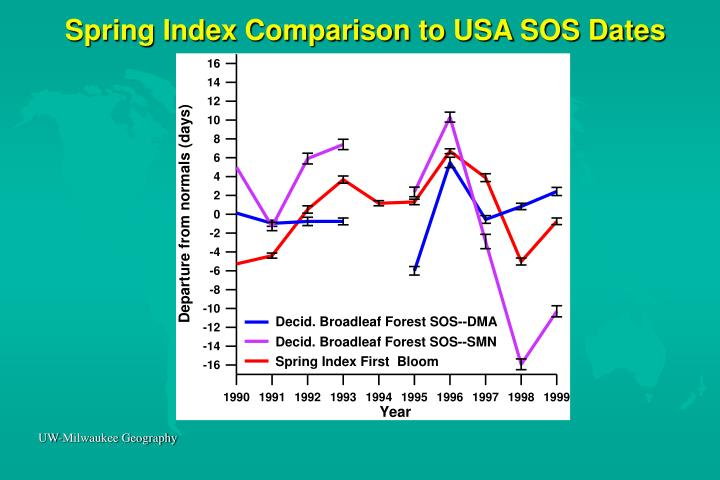 Spring Index Comparison to USA SOS Dates