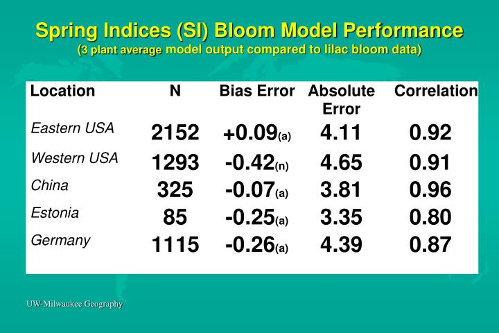 Spring Indices (SI) Bloom Model Performance