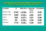 spring indices si bloom model performance 3 plant average model output compared to lilac bloom data