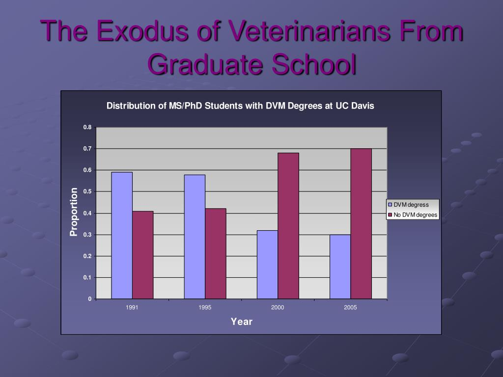 The Exodus of Veterinarians From Graduate School