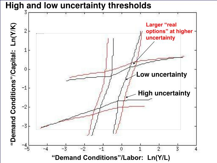 High and low uncertainty thresholds
