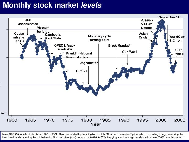 Monthly stock market