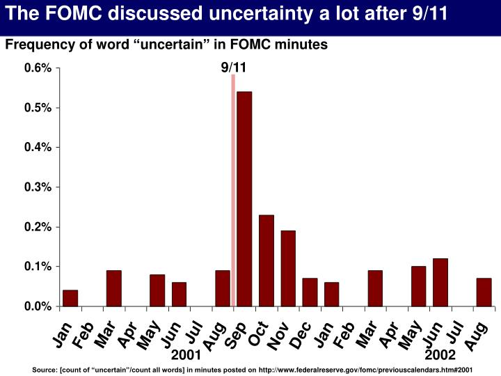 The FOMC discussed uncertainty a lot after 9/11
