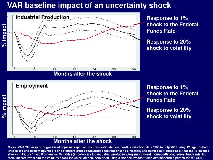 VAR baseline impact of an uncertainty shock