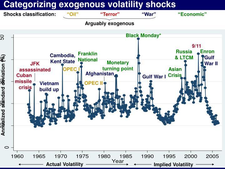 Categorizing exogenous volatility shocks