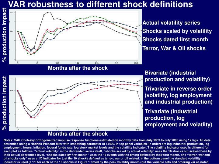 VAR robustness to different shock definitions