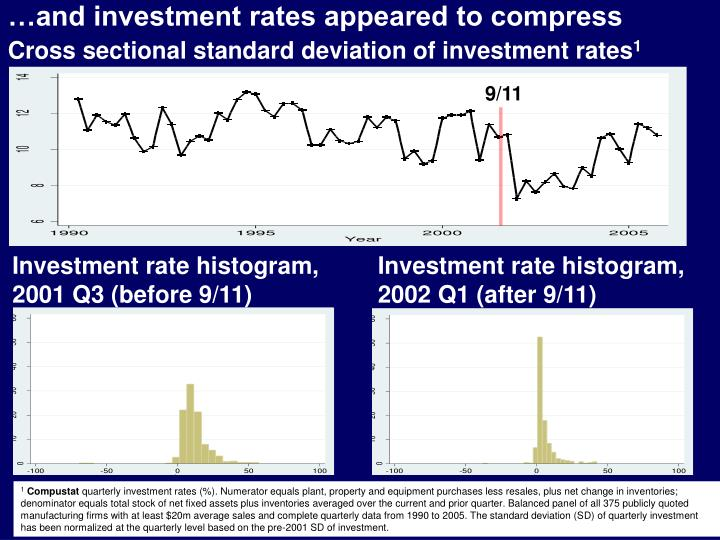 …and investment rates appeared to compress