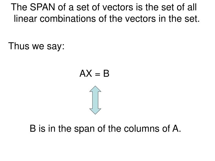 The SPAN of a set of vectors is the set of all linear combinations of the vectors in the set.