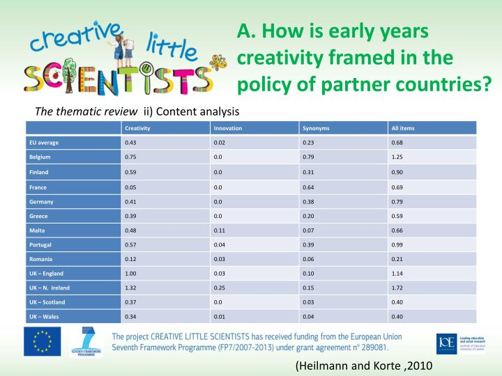 A. How is early years creativity framed in the policy of partner countries?