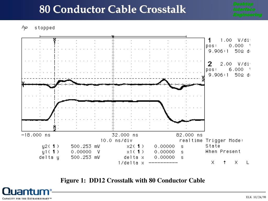 80 Conductor Cable Crosstalk