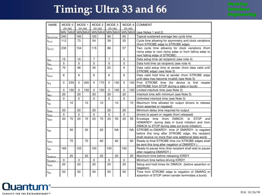 Timing: Ultra 33 and 66