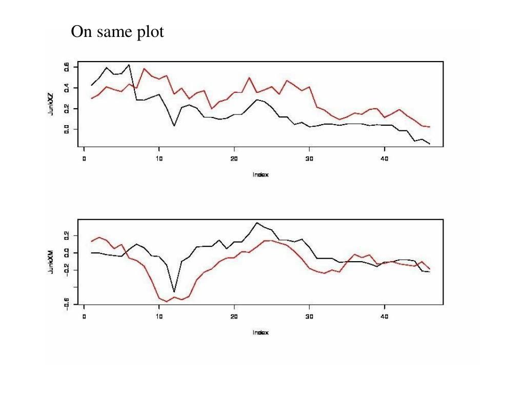On same plot