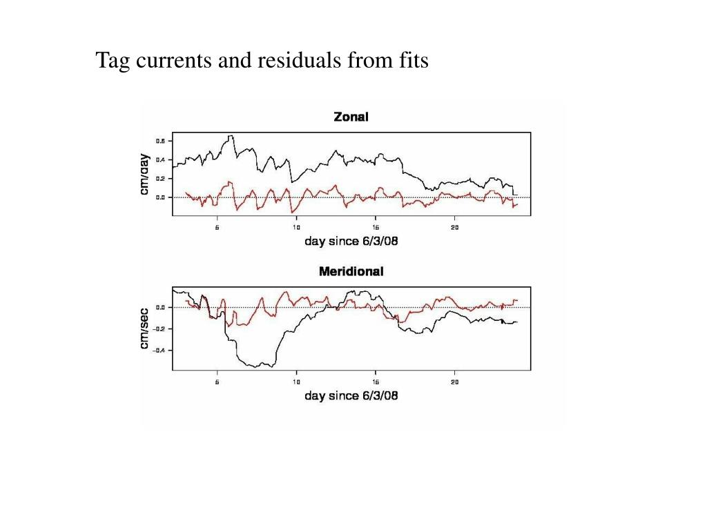 Tag currents and residuals from fits