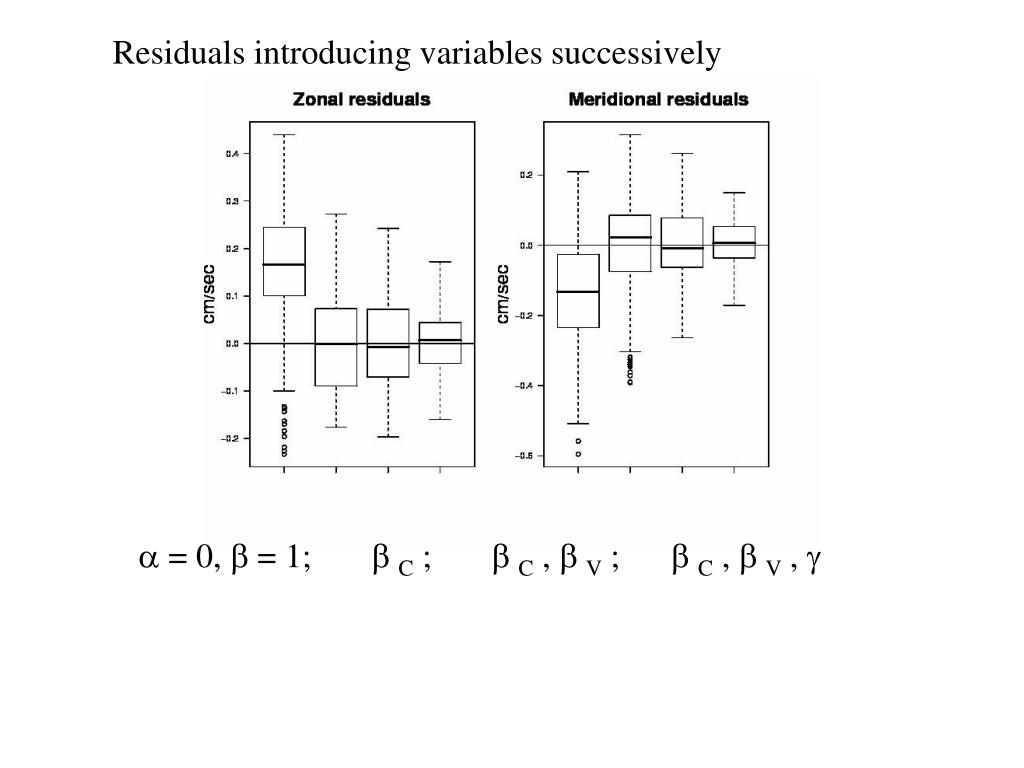 Residuals introducing variables successively