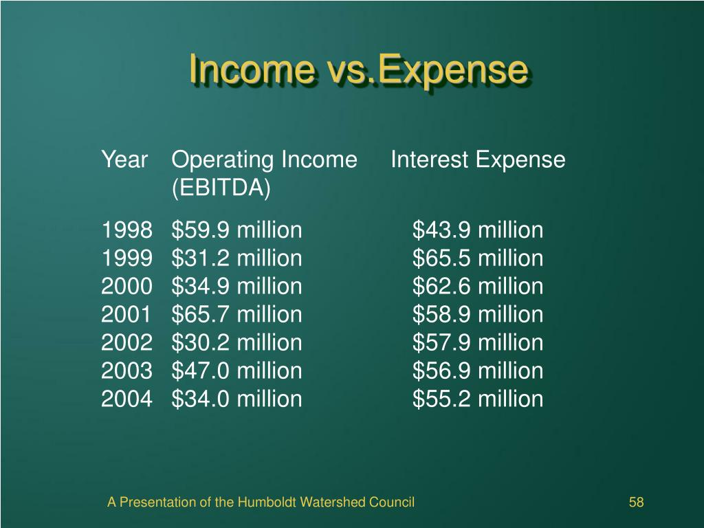 Income vs.Expense