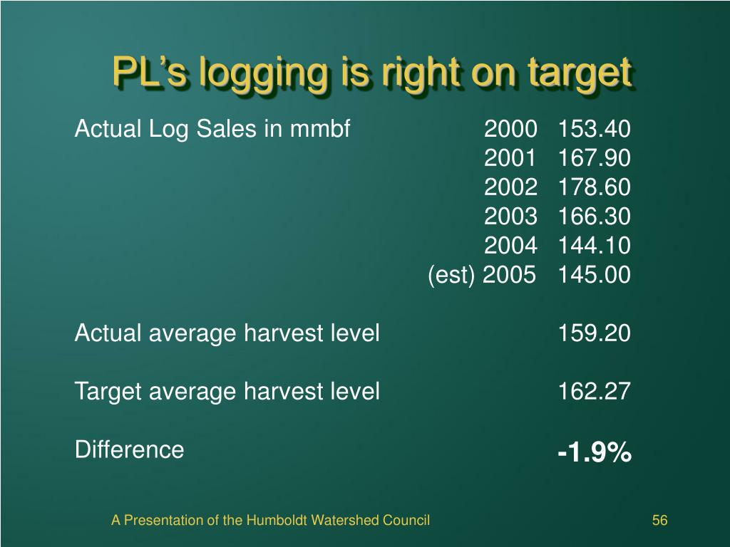 PL's logging is right on target