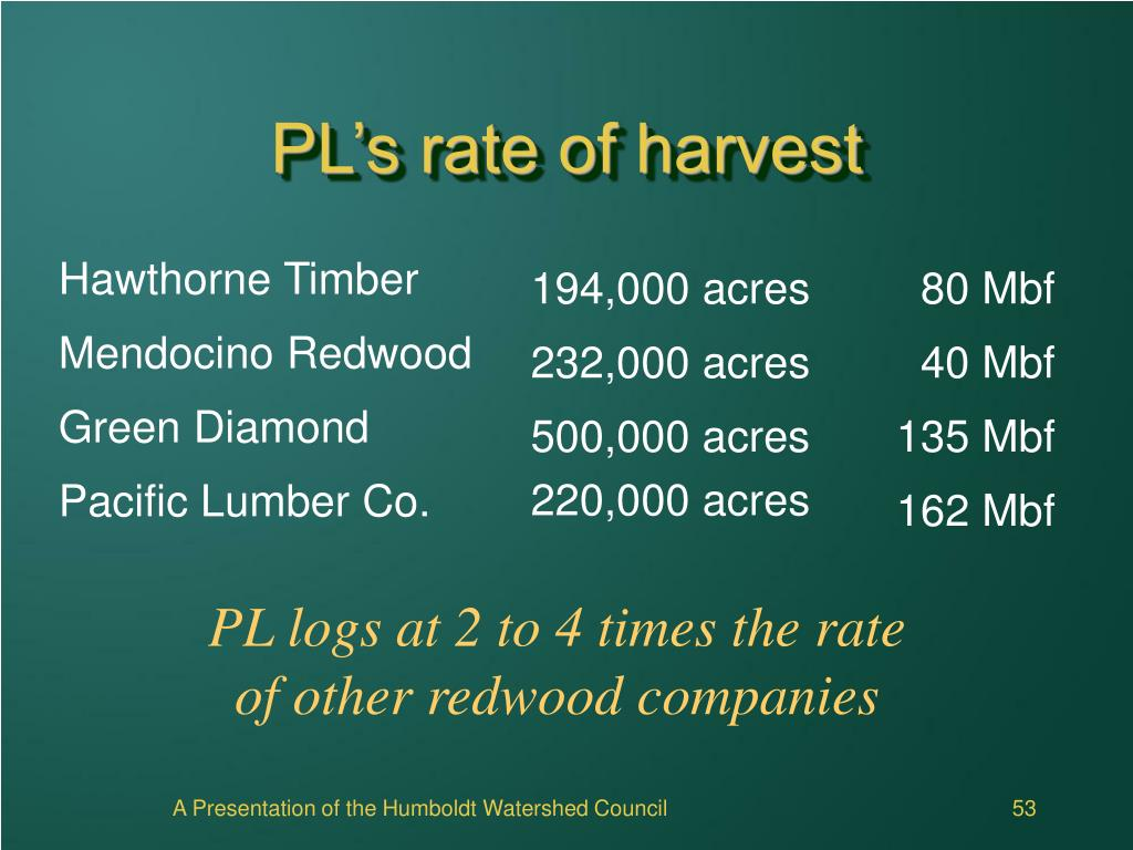 PL's rate of harvest