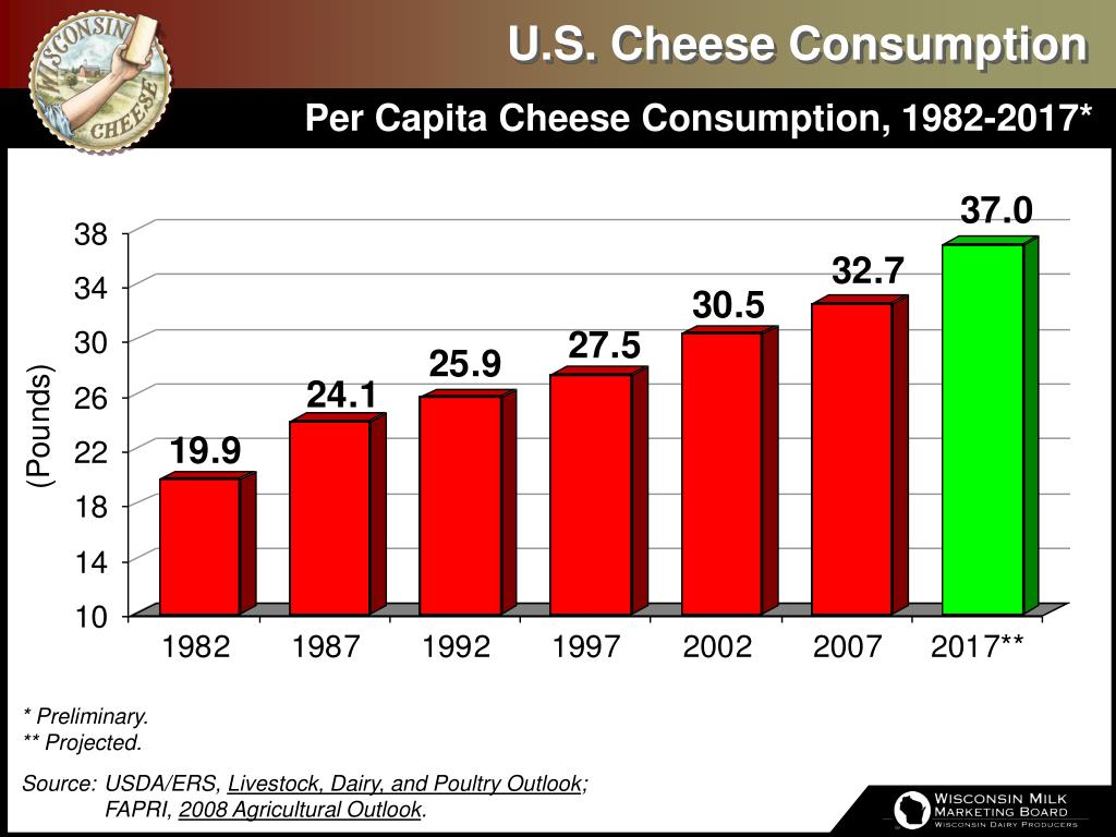 U.S. Cheese Consumption