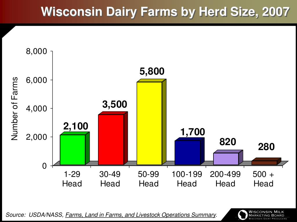 Wisconsin Dairy Farms by Herd Size, 2007
