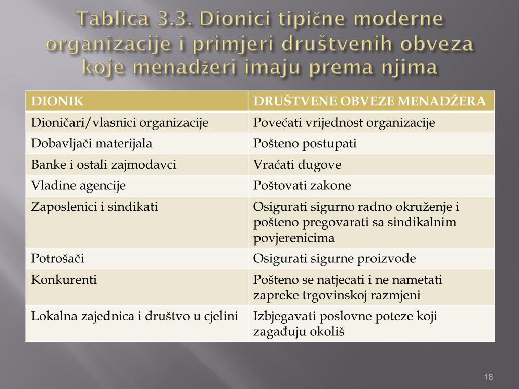 Tablica 3.3. Dionici tipične moderne organizacije i primjeri društvenih obveza koje menadžeri imaju prema njima