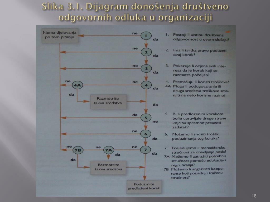 Slika 3.1. Dijagram donošenja društveno odgovornih odluka u organizaciji