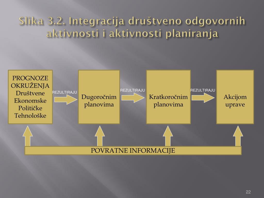 Slika 3.2. Integracija društveno odgovornih aktivnosti i aktivnosti planiranja