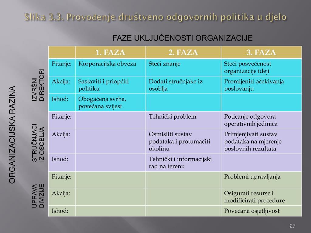 Slika 3.3. Provođenje društveno odgovornih politika u djelo