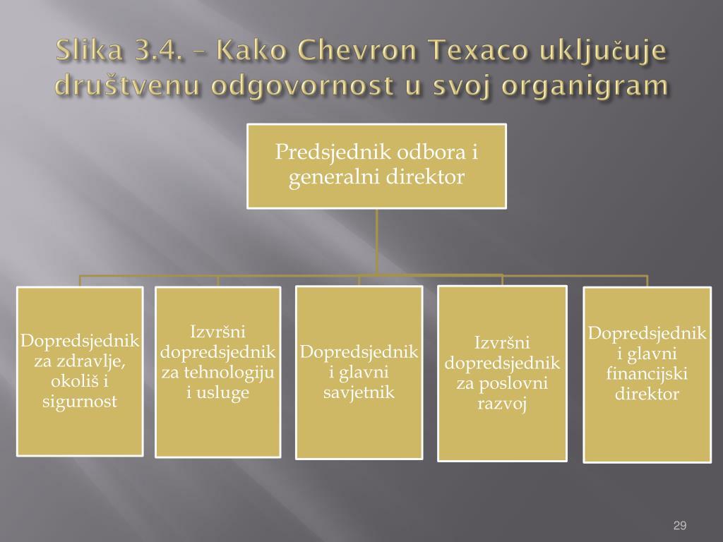 Slika 3.4. – Kako Chevron Texaco uključuje društvenu odgovornost u svoj organigram
