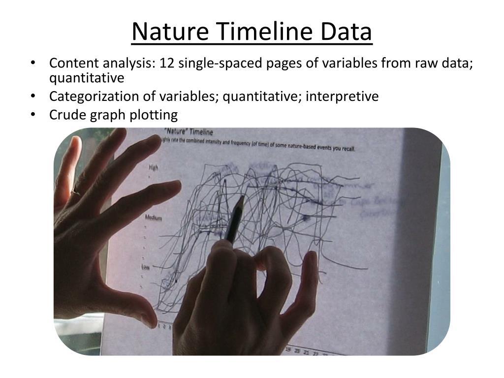 Nature Timeline Data