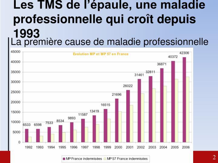 Les TMS de l'épaule, une maladie professionnelle qui croît depuis 1993