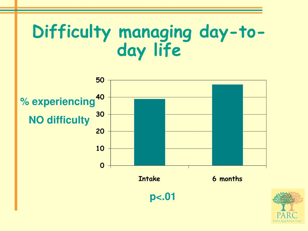 Difficulty managing day-to-day life