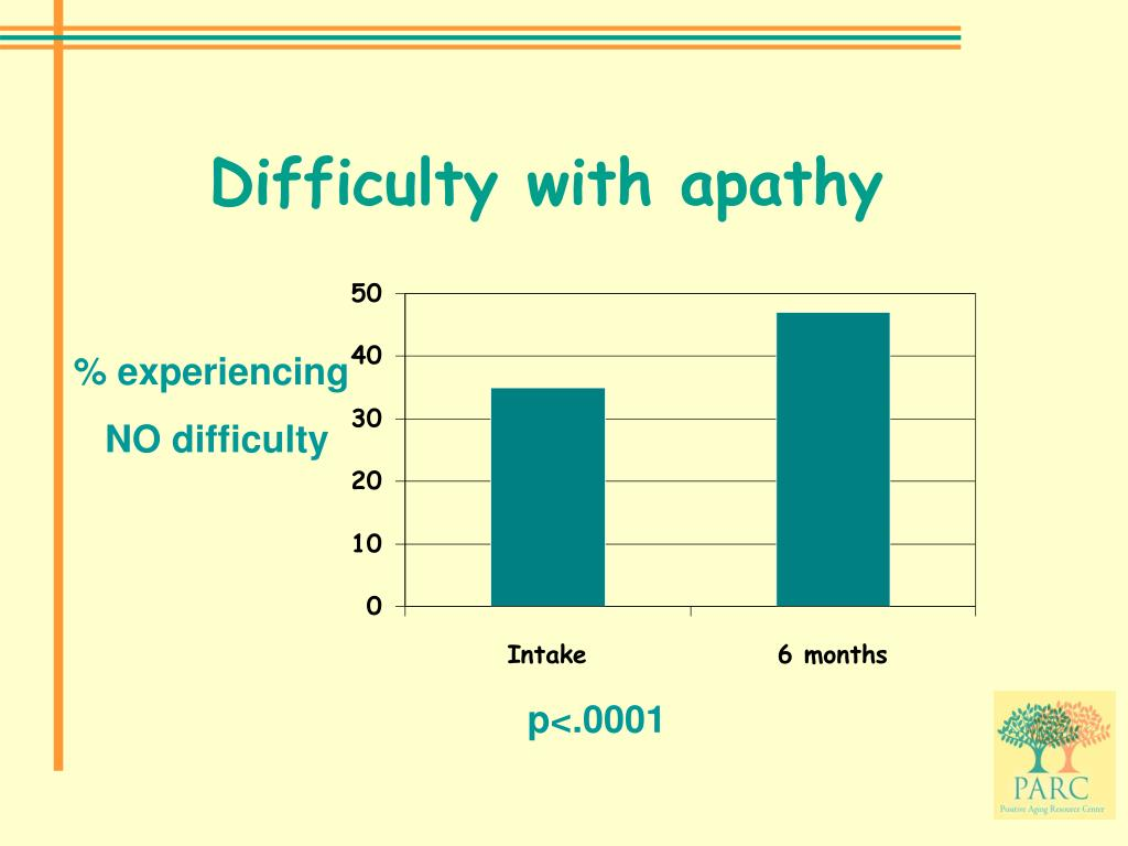 Difficulty with apathy