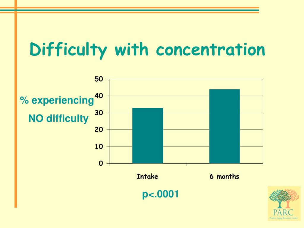 Difficulty with concentration