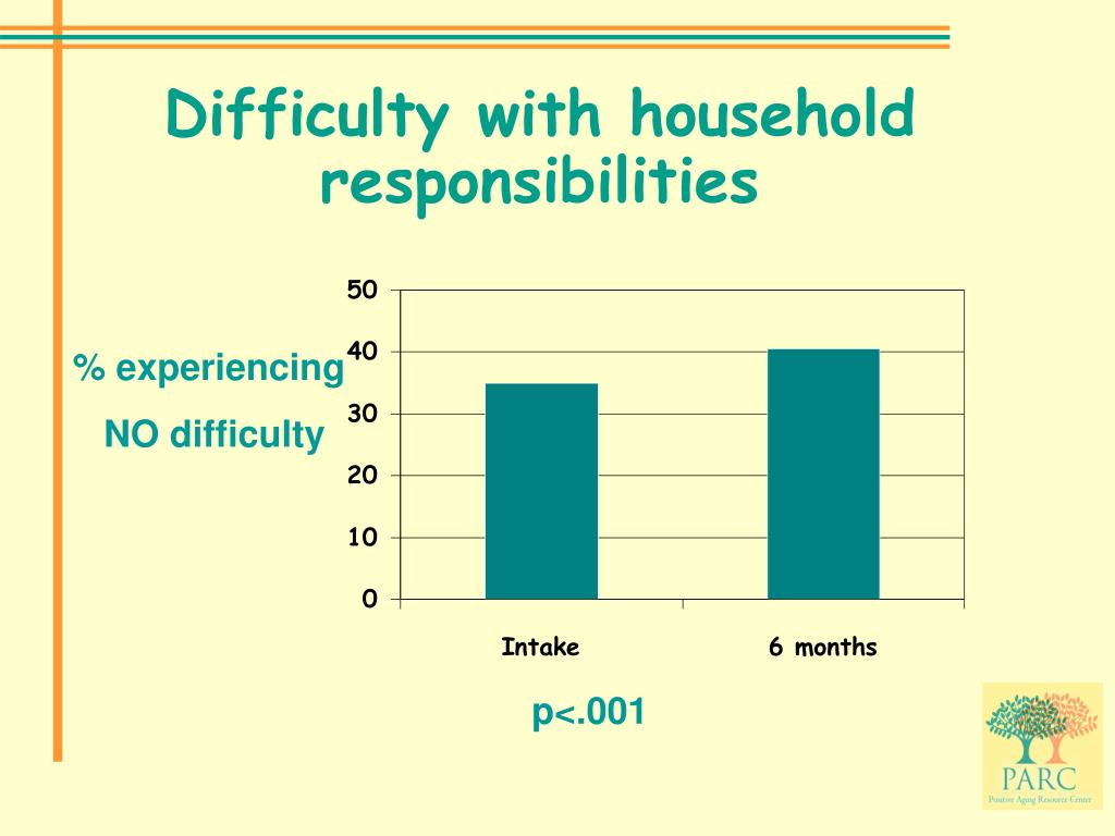 Difficulty with household responsibilities